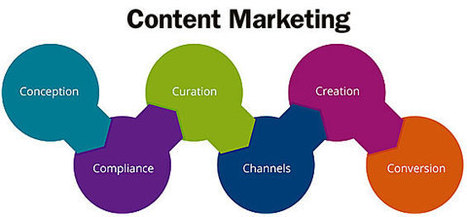 The 6 Cs of Content Marketing for Banks and Credit Unions | Brand Storytelling | Scoop.it