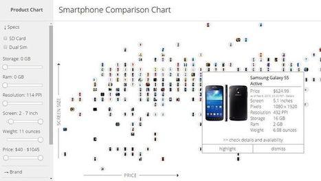 Tabla interactiva para comparar precios y características de smartphones | Aplicaciones móviles: Android, IOS y otros.... | Scoop.it