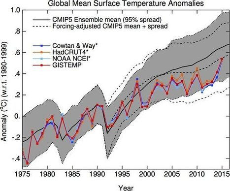 Climate Models Don't Work | Liberty Revolution | Scoop.it