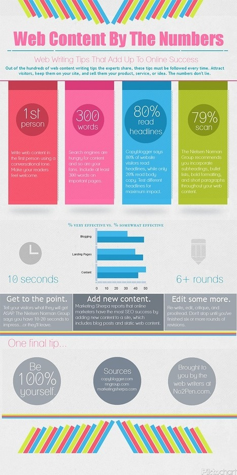 Infographic of the Day: Use Data to Make Your Content More Compelling - SociallyStacked - Everything Social for Small Businesses and Agencies | web design and content management | Scoop.it