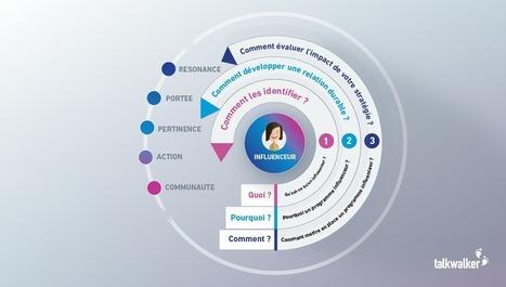 7 conseils d'experts pour améliorer votre stratégie influenceur - Blog Talkwalker – Veille et analyse des médias sociaux | Réseaux Sociaux dernières infos | Scoop.it