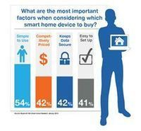 From Sci-Fi to Reality: Almost Half of Consumers Think The Smart Home Will be Mainstream in Five Yea, Business - weSRCH | Future of Cloud Computing | Scoop.it