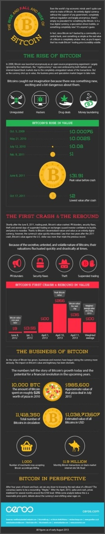 The Rise and Fall and Rise of #Bitcoin [INFOGRAPHIC] | money money money | Scoop.it