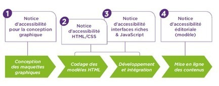 Les notices - AcceDe Web - La démarche accessibilité | Handicap_numérique_Europe | Scoop.it