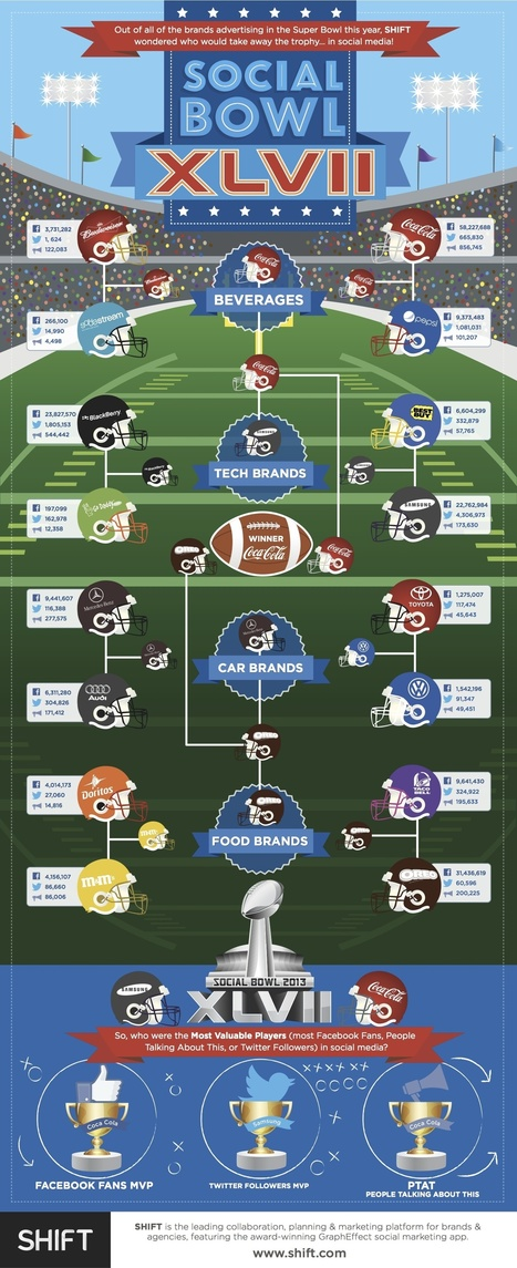 """Which Brand Won the """"Social Bowl""""? [Infographic] — New Media ... 
