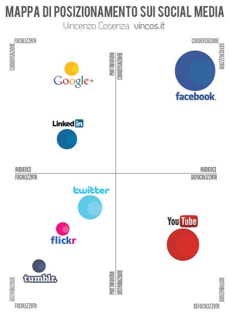 Una mappa per scegliere il posizionamento del brand sui social media | Social Media War | Scoop.it