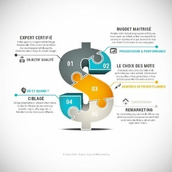 5 règles pour réussir sa campagne adwords pour les soldes   web marketing   Scoop.it