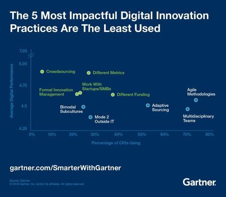 Predicciones de Gartner de innovación digital   [innovadores]   Crowdsourcing   Scoop.it