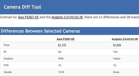 Camera Comparison Tool Released | Security: Digital video, the new IP technologies and news from the market | Scoop.it