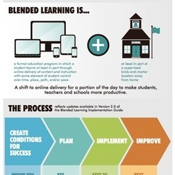 Infographic: Building the Foundation for Blended Learning Success | Apps | Scoop.it