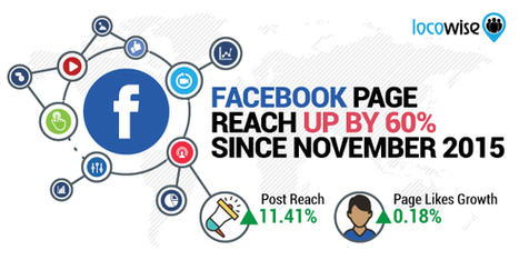 4 Facebook Trends You Must Understand | Mastering Facebook, Google+, Twitter | Scoop.it