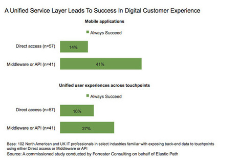 Less Than 25% Of Companies Succeed At Digital Experience Delivery [Forrester] | Get Elastic Ecommerce Blog | Metiers Internet | Scoop.it