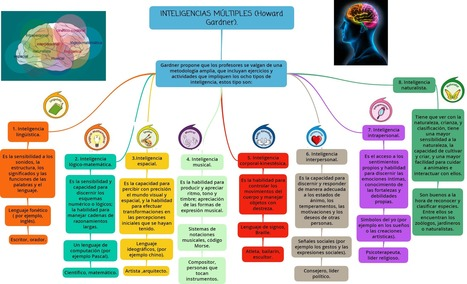 Mapa conceptual inteligencias múltiples de Howard Gardner | Educación 2.0 | Scoop.it