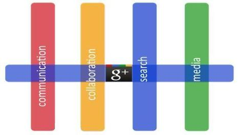 El SEO que beneficia Google Plus a tu empresa | MediosSociales | Scoop.it