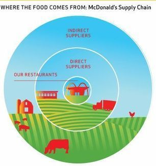 Sustainable Supply Chain :: AboutMcDonalds.com   hospitality   Scoop.it