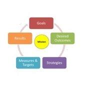 Strategic Planning & Business Consulting Firm in Dubai, UAE, Strategic Plan Companies – EMEA MCS. | business consultants companies in dubai | Scoop.it