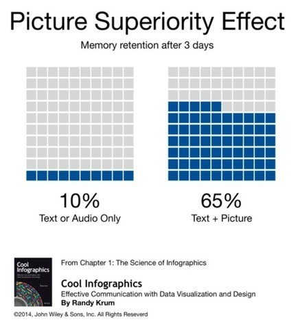 The Key to Infographic Marketing: The Picture Superiority Effect - Huffington Post   Data Visualizations and Infographics   Scoop.it