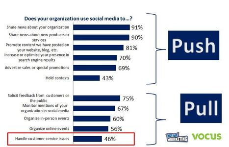 5 Social Media Lessons Gleaned from a New SMB Study   The Small Business Article Reading Schedule   Scoop.it