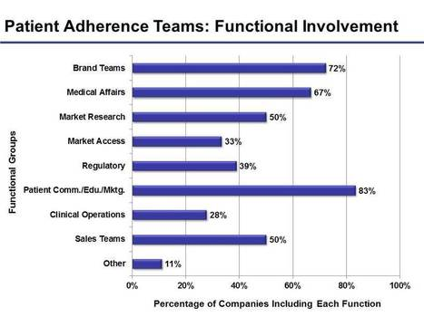 Patient Adherence Investments by Pharma Companies Current Scenario | inPharmatics | Scoop.it