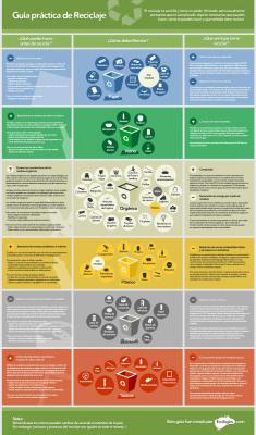 Guía práctica de reciclaje #infografia #infographic#medioambiente   Seguridad Laboral  y Medioambiente Sustentables   Scoop.it