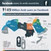 Facebook Users in Arab World 2013 | Visual.ly | Digi Social Glocal | Scoop.it