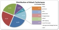 1-15 October 2012 Cyber Attack Statistics | Information security | Scoop.it