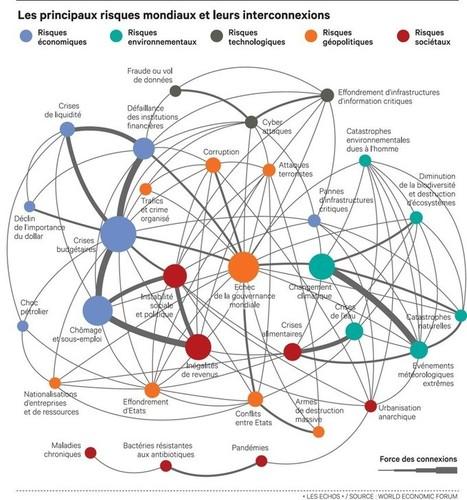 La cartographie 2014 des risques selon Davos... mais ça c'était avant ! | Nouveaux paradigmes | Scoop.it