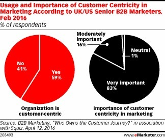 B2B Executives Focus on the Customer in Marketing Technology Spend - eMarketer | New Customer & Employee Management | Scoop.it