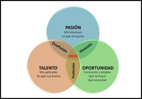 ¿Cómo encontrar tu Meta Laboral? | Escuela de familia - Familia eskola | Scoop.it