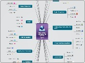 Activity Type Web 2.0 Tools - Mind Map | Web 2.0 Tools for language learning | Scoop.it