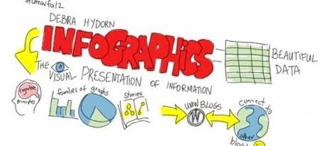 El portal de infografías Visually recibe más de 8 millones de dólares   Aplicaciones Moviles   Scoop.it
