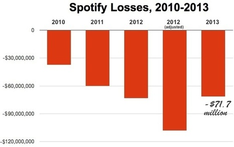 Spotify Lost $71.7 Million Last Year... - Digital Music News | Music Business - What's Up? | Scoop.it