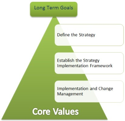 Leading Strategy Consulting Firm in India | Global Consulting Firm | Scoop.it