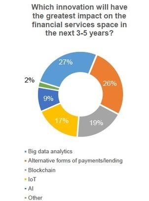 Analyse : la banque, un secteur en pleine mutat... | Banque Assurance 2.0 | Scoop.it