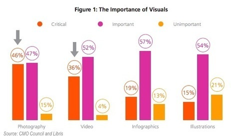 The Current and Future Role of Visual Media in Marketing | Content Creation, Curation, Management | Scoop.it