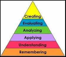 Bloom's Taxonomy Presented Visually | Reading, Writing, Word study, and Content Literacy | Scoop.it