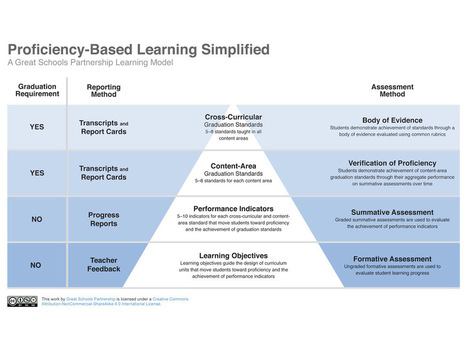 10 Principles Of Proficiency-Based Learning | TeachThought | 21st Century Teaching and Learning | Scoop.it