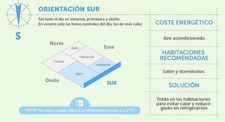 cómo ahorrar energía en función de la orientación de la vivienda (infografía)   Energía y Renovables   Scoop.it