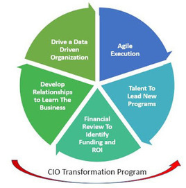 5 Things CIO Should Do in First 100 Days of Leading Digital Transformation | FUTURE of INNOVATION | Scoop.it