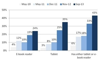 New Data From Pew on E-Readers and Tablets | Digital Book World | Hot Technology Tools for all Learners | Scoop.it
