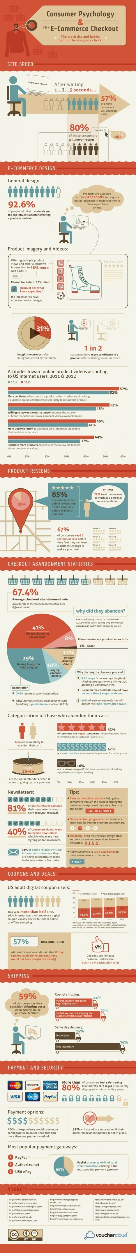 Improving Online Sales: What Leads to Checkout Abandonment? #Infographic | Marketing Education | Scoop.it