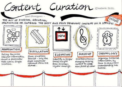 5 Content Curation Infographics | Pamorama | Social Media Marketing Blog | Social Media | Scoop.it