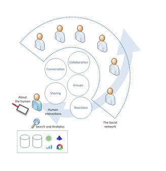 A Social Platform definition | Social Business and Digital Transformation | Scoop.it