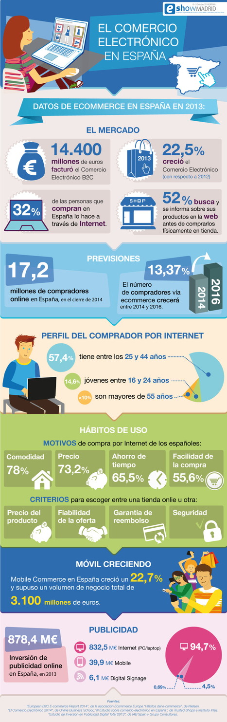 El comercio electrónico en España #infografia #infographic #ecommerce | Seo, Social Media Marketing | Scoop.it