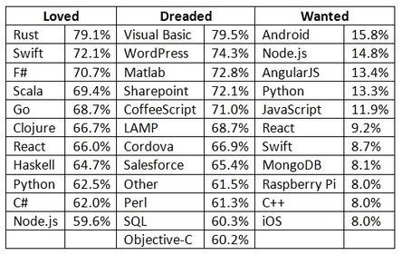 Stack Overflow Developer Survey 2016 | News de la semaine .net | Scoop.it