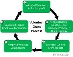 Is Your Organization Benefiting from Employee Volunteer Grants? - Double the Donation | Trends in Employee Volunteering & Workplace Giving | Scoop.it