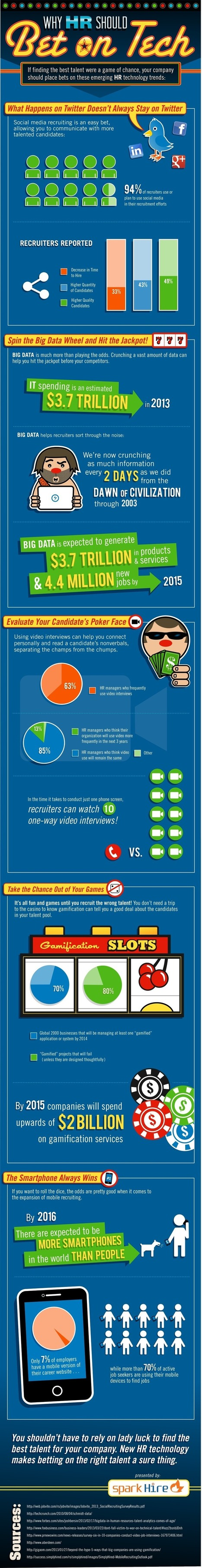 HR Technology Trends [INFOGRAPHIC] | The Digital Revolution | Scoop.it