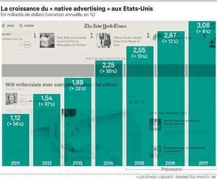 Le « native advertising » séduit de plus en plus d'éditeurs et d'annonceurs | Marketing News & best practices | Scoop.it