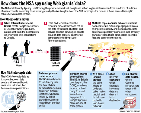 NSA Takes Huge Amounts of Data from Google and Yahoo | Data Privacy | Scoop.it