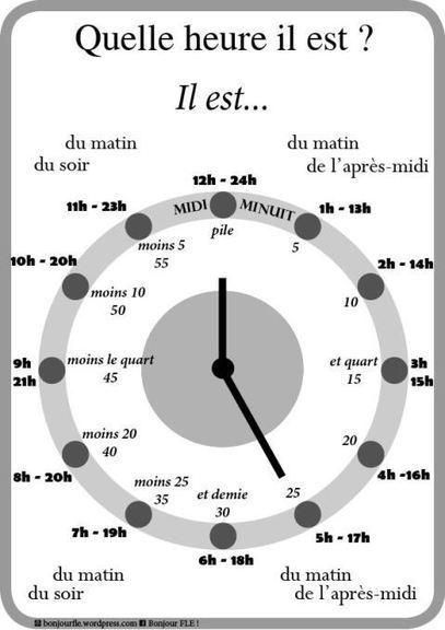Quelle heure il est ? | Ressources pour la classe de FLE | Scoop.it